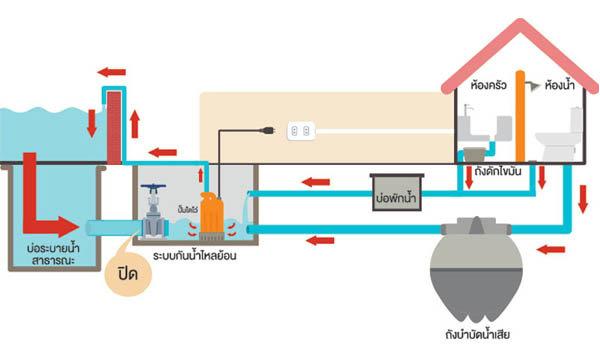 แผนผังระบบน้ำในบ้าน