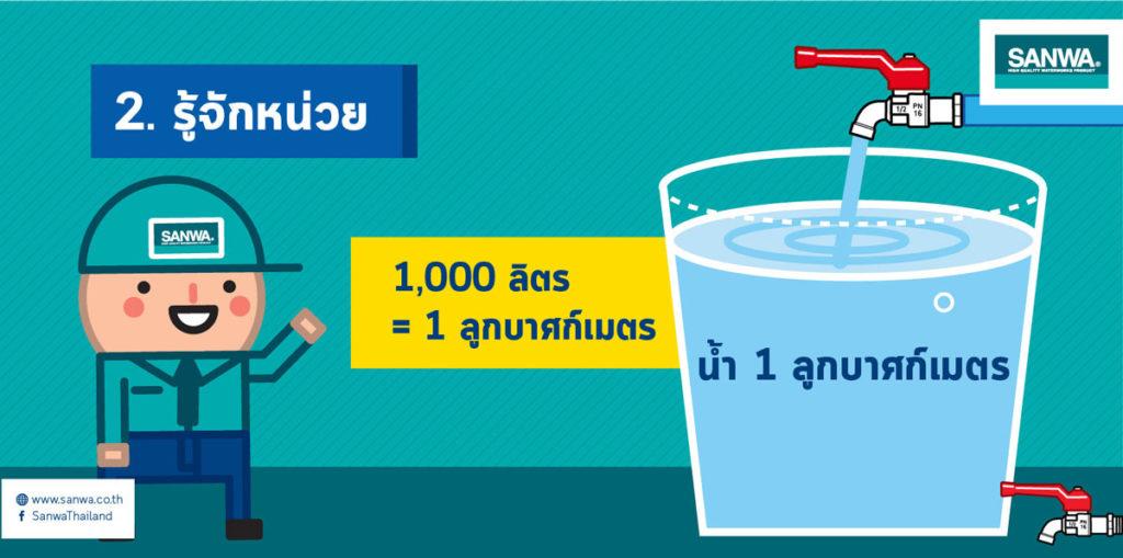 น้ำ1,000ลิตร=1ลูกบาศก์เมตร หน่วยหลักที่หน้าปัดจะเป็นลูกบาศก์เมตร