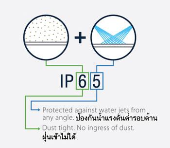 IP65กันน้ำและฝุ่นได้แค่ไหน