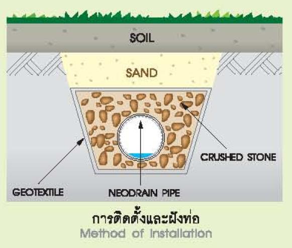 การติดตั้งและฝังท่อ